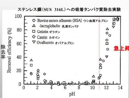 pH効果グラフ
