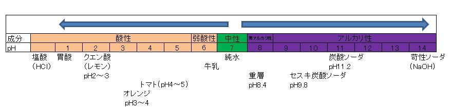 重層pH濃度